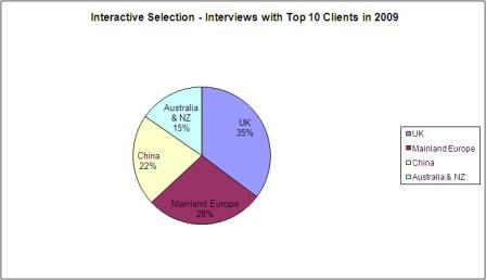 Interactive Selection interviews 2009